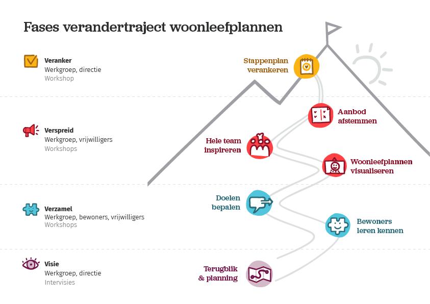 overzicht roadmap